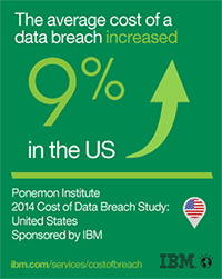 Average cost of a data breach increased 9% in the US