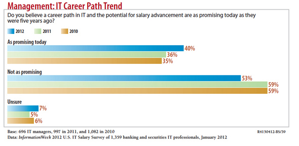IT Salary Survey: Outlook Points to Cautious Optimism