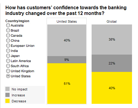 How Bank Customers Are Changing the Game for Banks