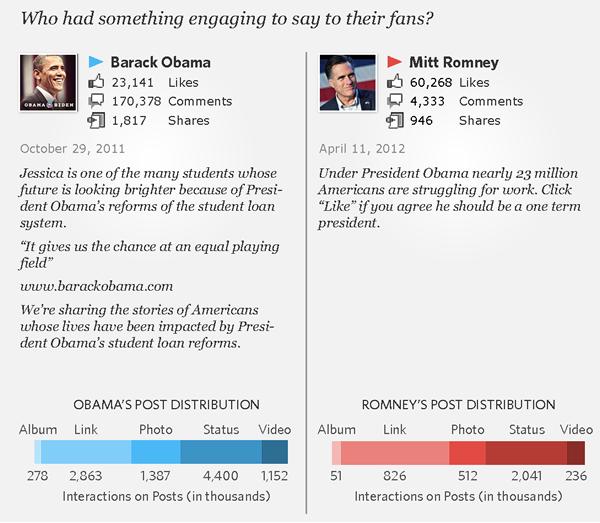 Infographic Obama vs. Romney