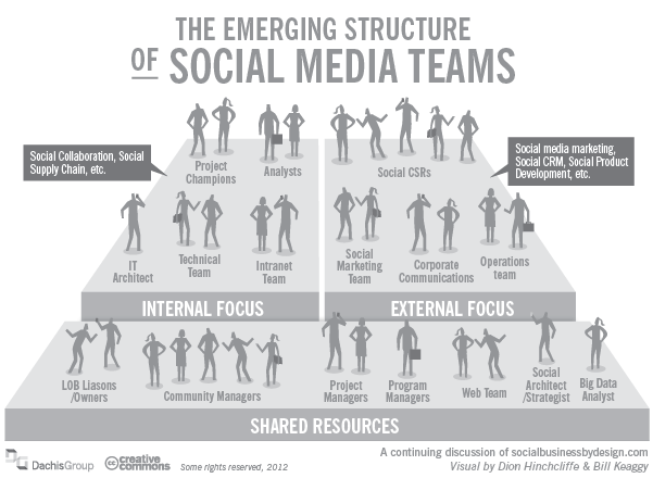 How To Compose An Effective Social Media Team Informationweek
