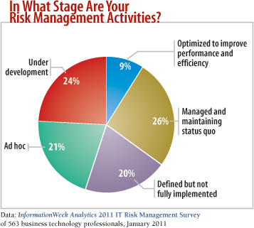 chart: In what stage are your risk management activities?