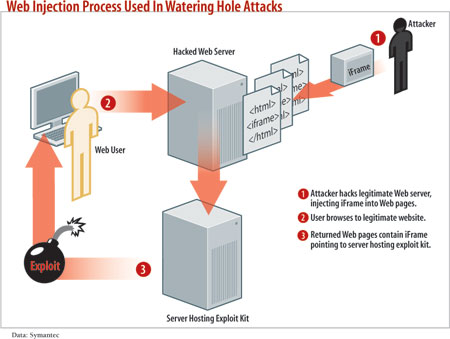 diagram: Web injection process used in watering hole attacks