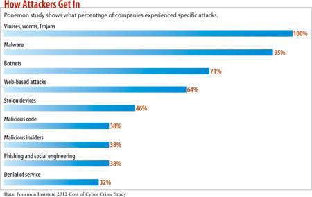 chart: How attackers Get In