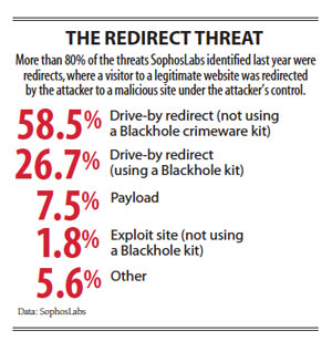The redirect Threat