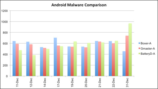 Android Malware Comparison chart