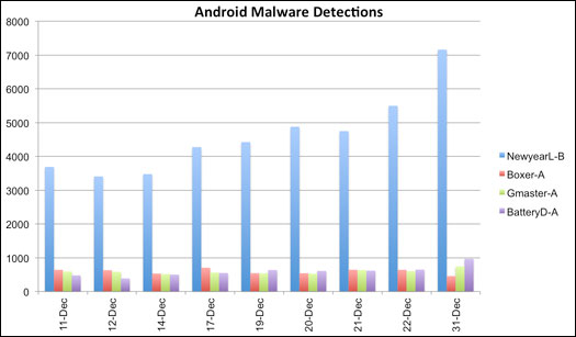 Android Malware Detections chart