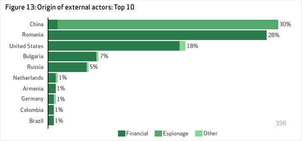 Origin of External Actors: Top 10