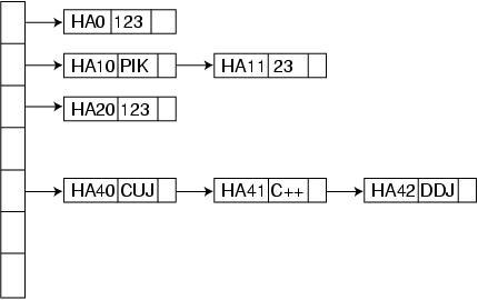 Graphviz and c dr dobbs figure 2 a hash table using dot ccuart Choice Image