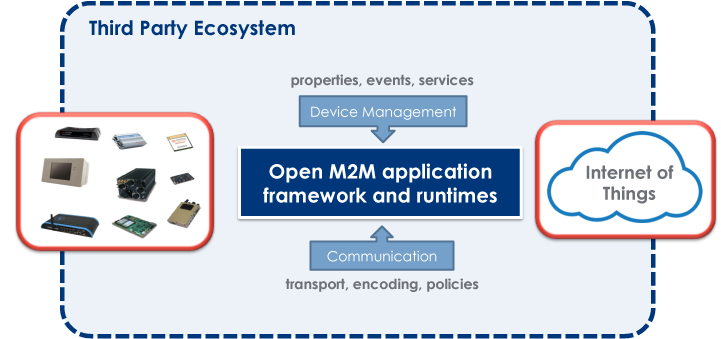 Oracle and Eclipse Foundation Urge Developers To Code For M2M
