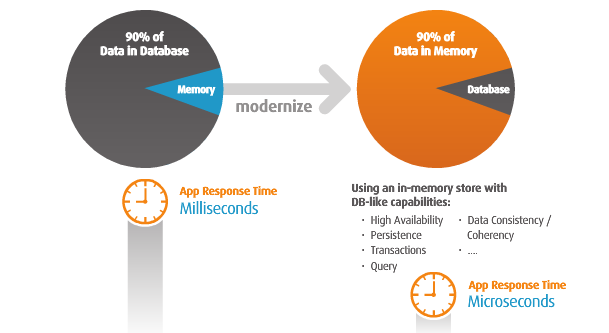 Does Big Data Need BigMemory?