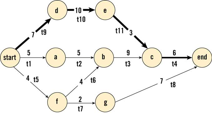 collection pert network diagram example pictures   diagramsimages of pert network diagram example diagrams