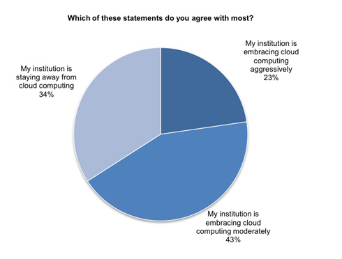 How Institutions Embrace Cloud Computing