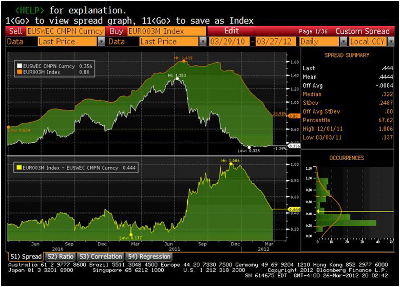 Figure: EUR 3m EONIA rates vs 3m LIBORs, source: Bloomberg