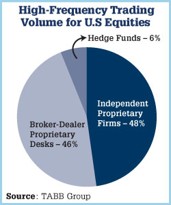 High-Frequency Trading Volume for U.S. Equities