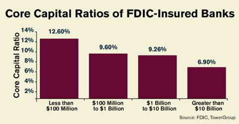 Core capital ratios of FDIC insured banks