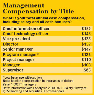 Bank IT Management Compensation