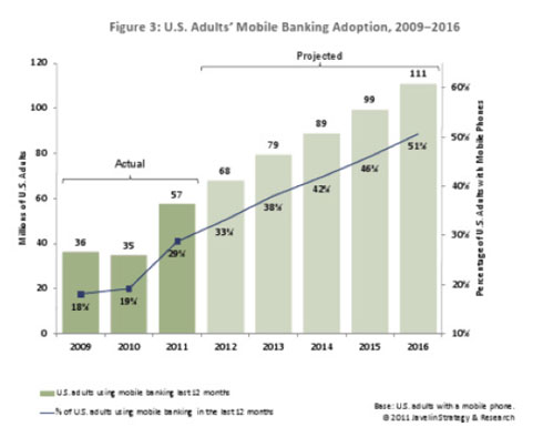 Adults Mobile Banking Usage Increase