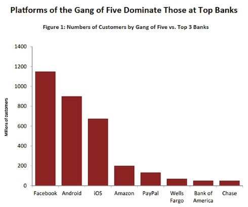 Platforms of the Gang of Five Dominate Those at Top Banks