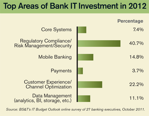 Bank IT Investment Priorities