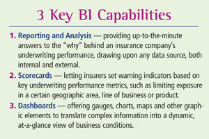 Reporting and Analysis, Scorecards and Dashboards are 3 key BI Capabilities.