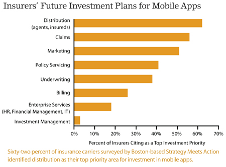 Insurers' Future Mobile Investment Plans