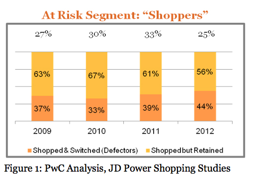 Figure 1: At Risk Segment Shoppers PWC Analysis, JD Power Shopping Studies