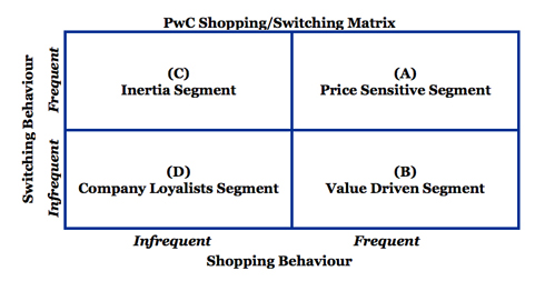 PWC Shopping Switching Insurance