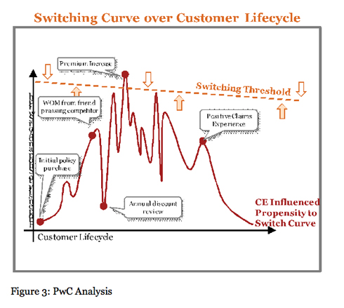Figure 3: Switching Curve Over Customer Life Cycle PWC Analysis