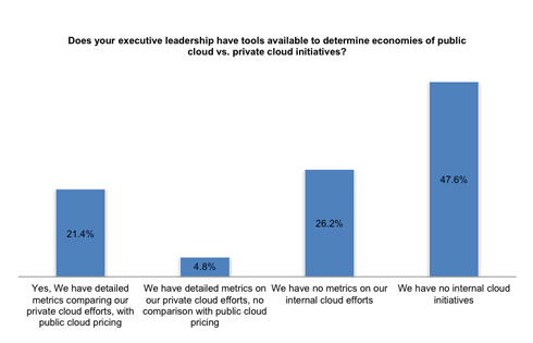 Executive Leadership Tools To Determine Economies of Public Cloud vs. Private Cloud Initiatives