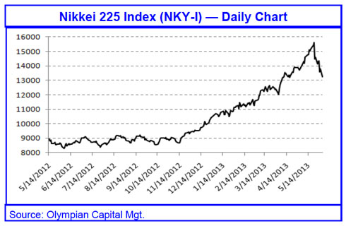 Nikkei Crude Oil Prices