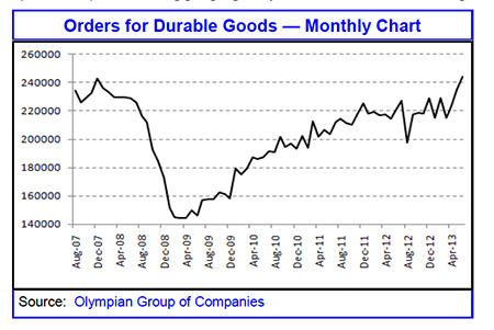Orders For Durable Goods Olympian