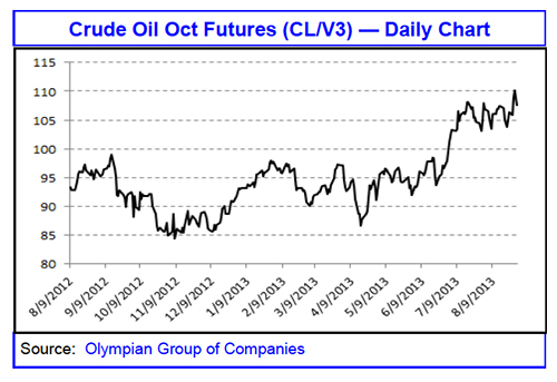 Crude Oil Oct Futures, Olympian