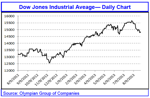 Dow Jones Industrial Average, Olympian