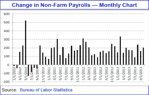 Change In Non-Farm Payrolls