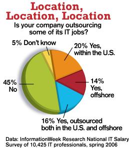 Location, Location, Location, pie chart