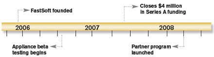 Timeline Chart