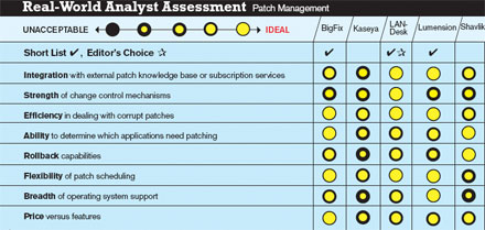 Real world assessment: Patch Management