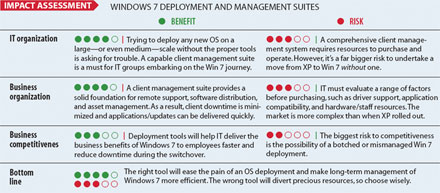 chart: Impact Assessment Windows 7 Deployment and Managament Suites