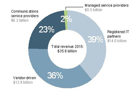 Enterprise cloud-based service revenue by sales channel, worldwide, 2015 [Source: Analysys Mason, 2010]