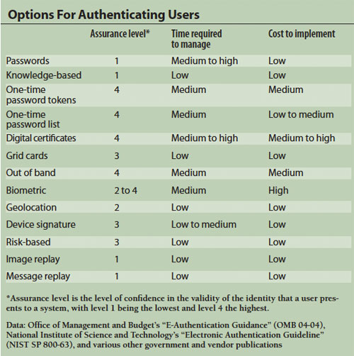 chart: Options for authenticating users
