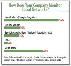 chart: How does your company monitor social networks?