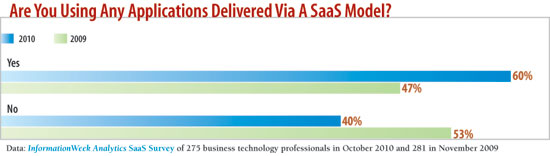 chart: Are you using any applications delivered via SaaS model
