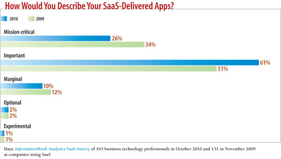 How would you describe your SaaS apps?