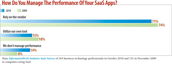 How do you manage the performance of your SaaS apps?