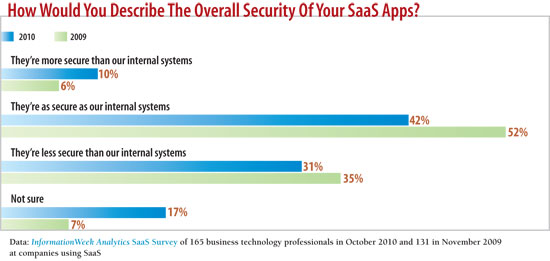 How would you describe the security of your SaaS apps?