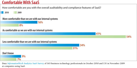 How comfortable are you with auditability and compliance features of SaaS