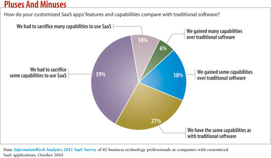 How do your customized features of SaaS compare with traditional software?
