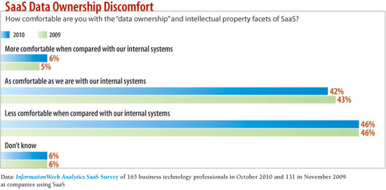 chart: How comfortable are you with the data ownership aspects of SaaS?
