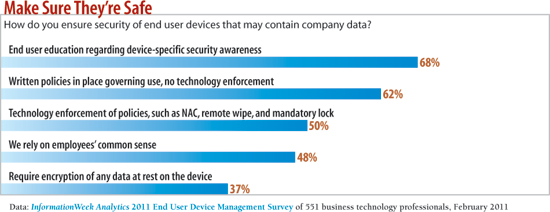 chart: How do you nsure security of end user devi es that may contain company data?